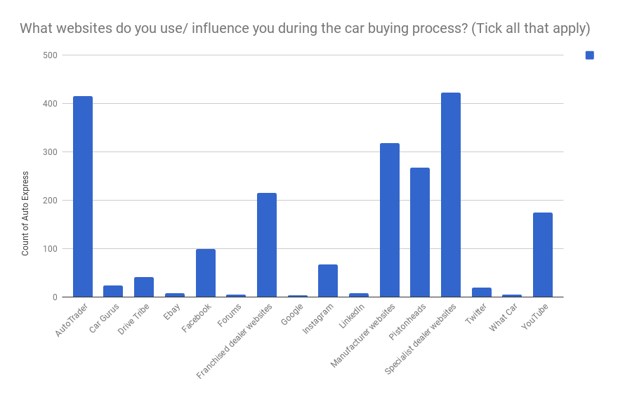 Which automotive websites do you use